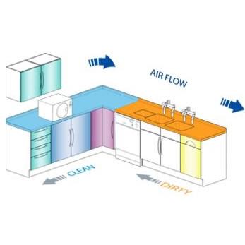 DMI Decontamination Room Design DMI Equipment